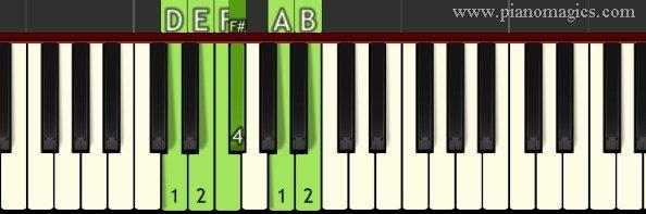 D Major Blues Scale