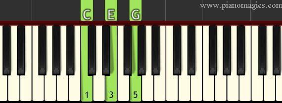 C Major Chord Piano