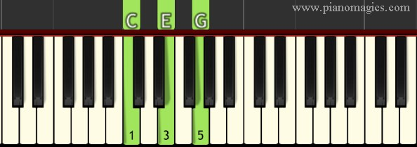 What Is A Chord C Major Chord Piano