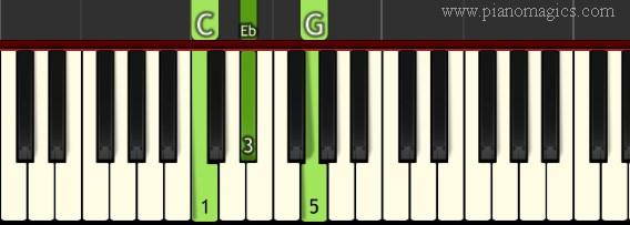 C Minor Chord Piano