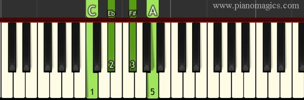 F# dim7 Chord