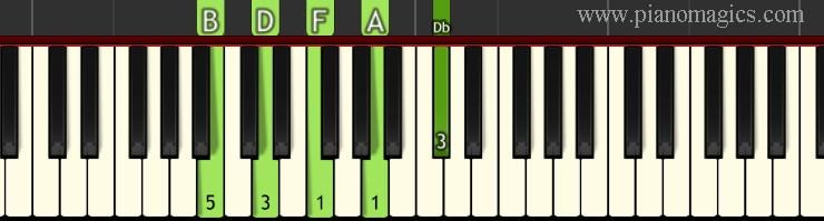 Bm9b5 Chord